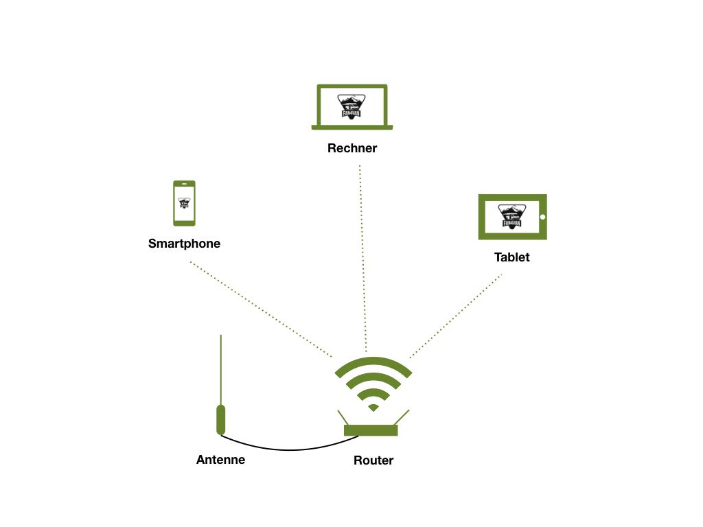 Internet im Wohnmobil - fan4van stellt Euch drei Lösungen vor
