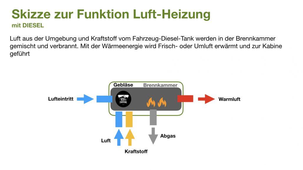 Luftheizung Diesel im Reisemobil